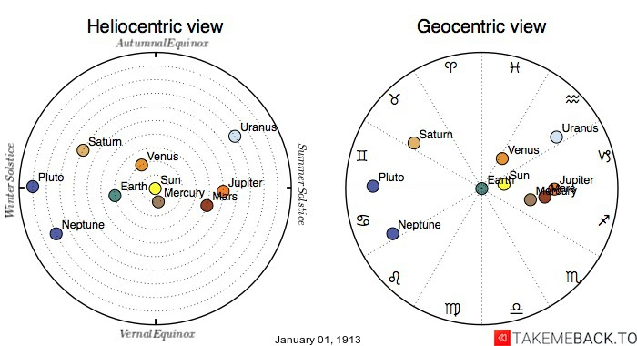Planetary positions on January 1st, 1913 - Heliocentric and Geocentric views