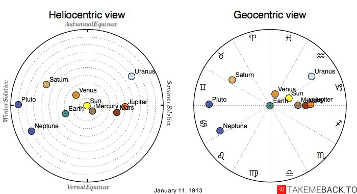 Planetary positions on January 11th, 1913 - Heliocentric and Geocentric views