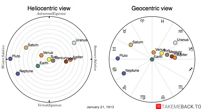 Planetary positions on January 21st, 1913 - Heliocentric and Geocentric views