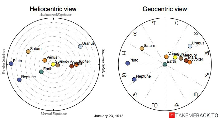 Planetary positions on January 23rd, 1913 - Heliocentric and Geocentric views