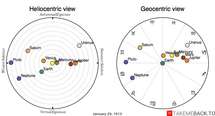 Planetary positions on January 29th, 1913 - Heliocentric and Geocentric views