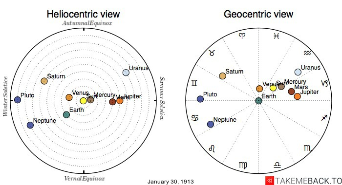 Planetary positions on January 30th, 1913 - Heliocentric and Geocentric views