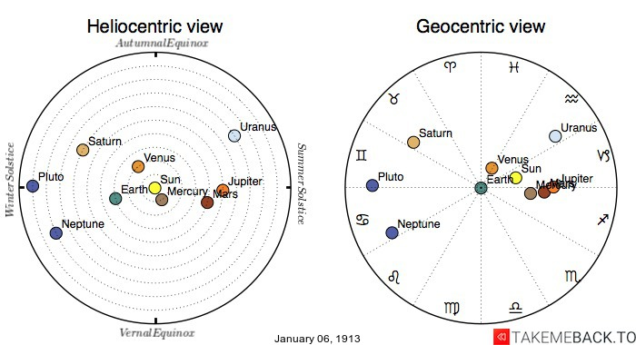 Planetary positions on January 6th, 1913 - Heliocentric and Geocentric views