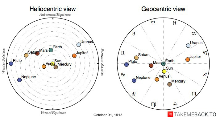 Planetary positions on October 1st, 1913 - Heliocentric and Geocentric views
