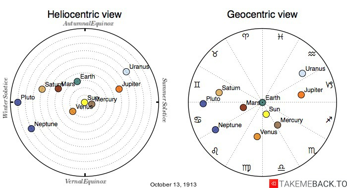 Planetary positions on October 13th, 1913 - Heliocentric and Geocentric views