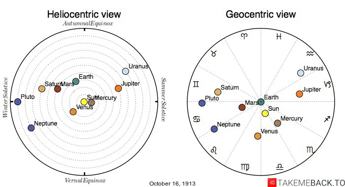 Planetary positions on October 16th, 1913 - Heliocentric and Geocentric views