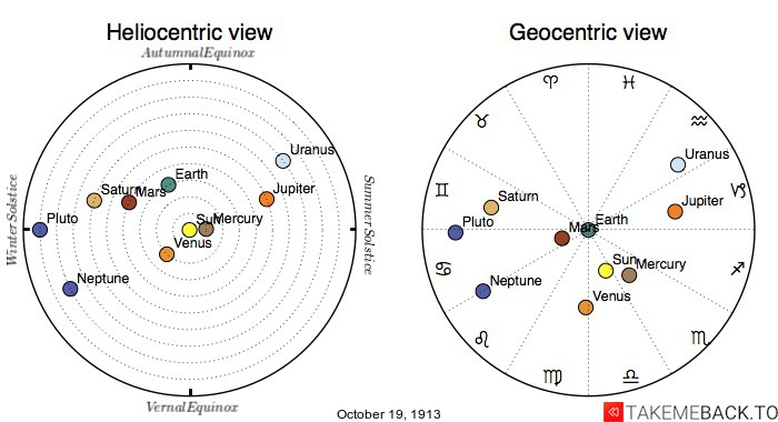 Planetary positions on October 19th, 1913 - Heliocentric and Geocentric views