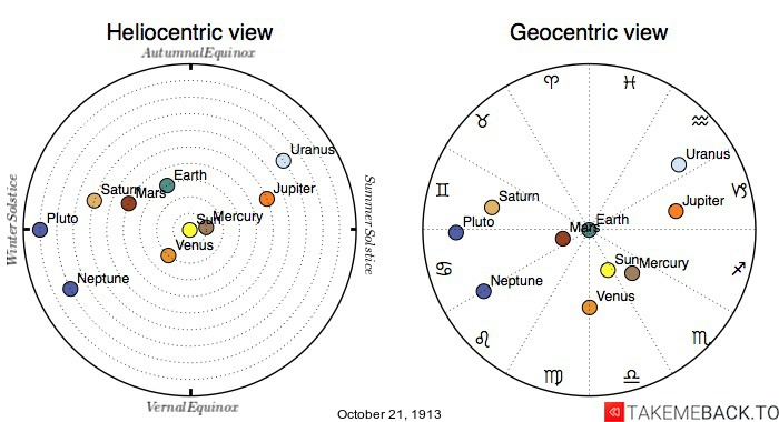 Planetary positions on October 21st, 1913 - Heliocentric and Geocentric views