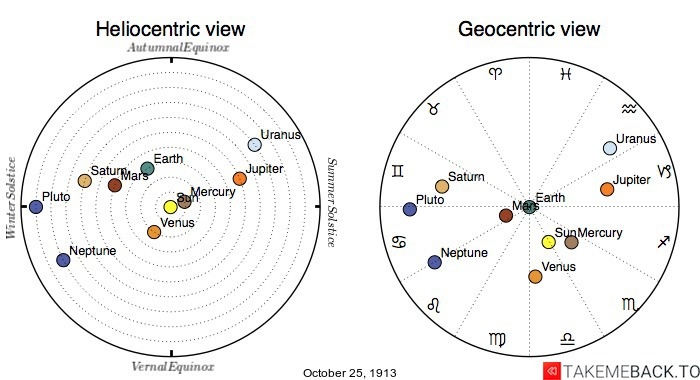 Planetary positions on October 25th, 1913 - Heliocentric and Geocentric views