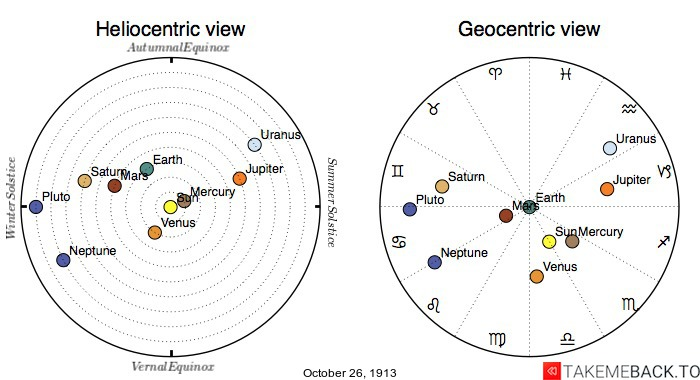 Planetary positions on October 26th, 1913 - Heliocentric and Geocentric views
