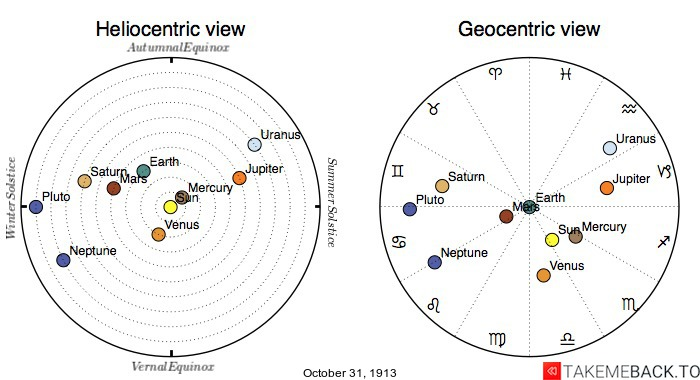 Planetary positions on October 31st, 1913 - Heliocentric and Geocentric views
