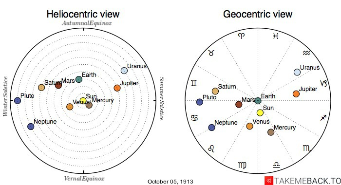Planetary positions on October 5th, 1913 - Heliocentric and Geocentric views
