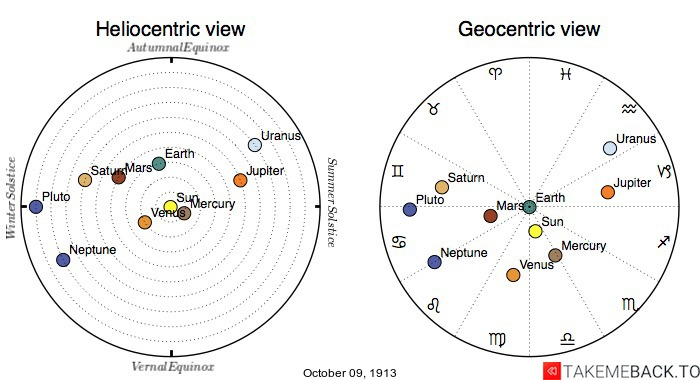 Planetary positions on October 9th, 1913 - Heliocentric and Geocentric views