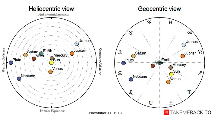 Planetary positions on November 11th, 1913 - Heliocentric and Geocentric views