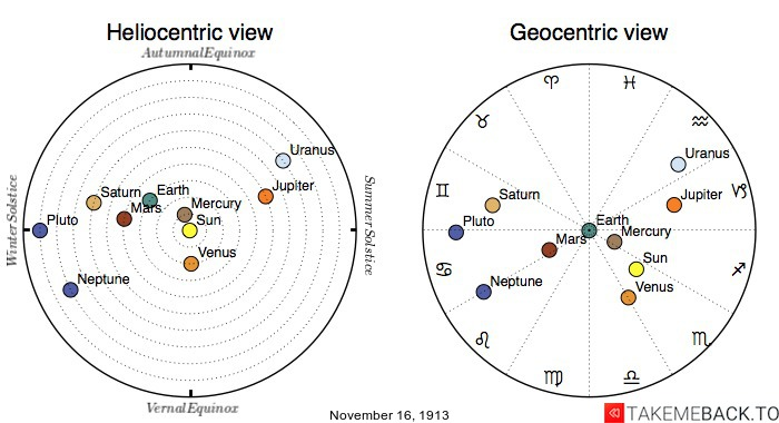 Planetary positions on November 16th, 1913 - Heliocentric and Geocentric views