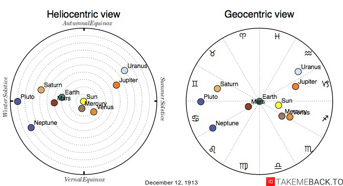 Planetary positions on December 12th, 1913 - Heliocentric and Geocentric views