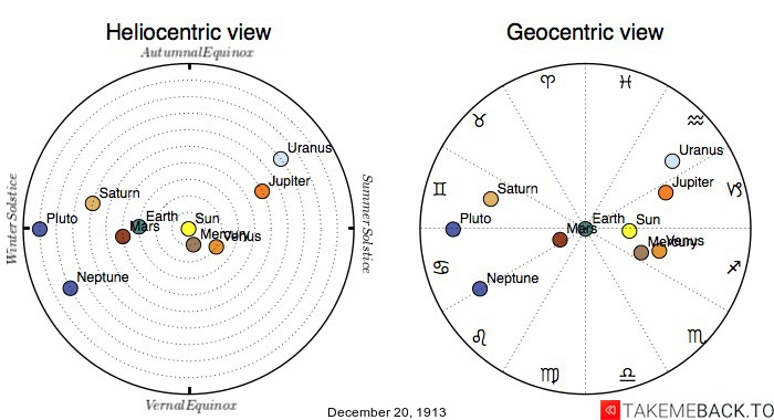 Planetary positions on December 20th, 1913 - Heliocentric and Geocentric views