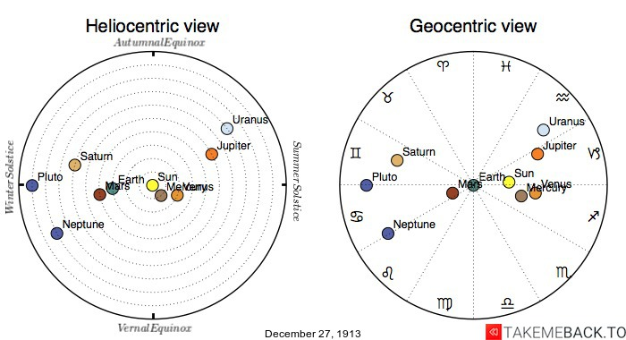 Planetary positions on December 27th, 1913 - Heliocentric and Geocentric views