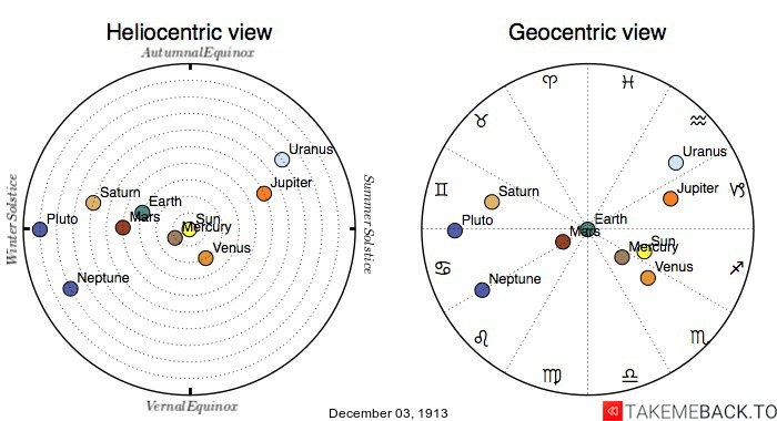 Planetary positions on December 3rd, 1913 - Heliocentric and Geocentric views