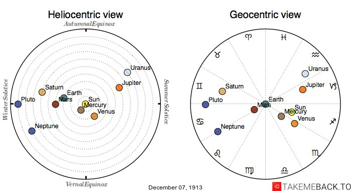 Planetary positions on December 7th, 1913 - Heliocentric and Geocentric views