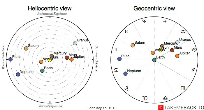 Planetary positions on February 15th, 1913 - Heliocentric and Geocentric views