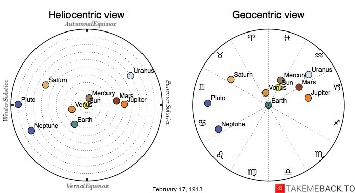 Planetary positions on February 17th, 1913 - Heliocentric and Geocentric views