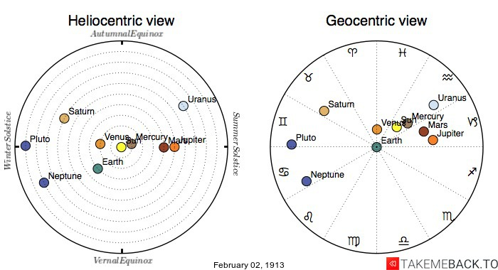 Planetary positions on February 2nd, 1913 - Heliocentric and Geocentric views