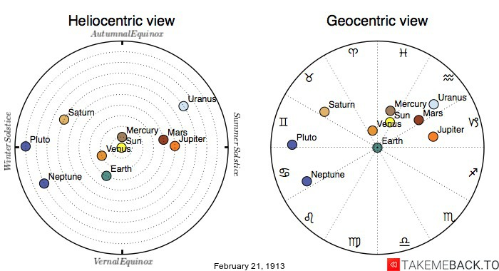 Planetary positions on February 21st, 1913 - Heliocentric and Geocentric views