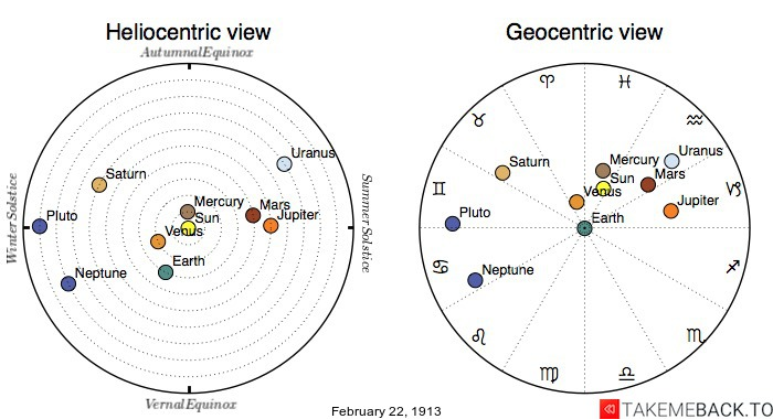 Planetary positions on February 22nd, 1913 - Heliocentric and Geocentric views