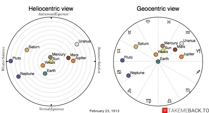 Planetary positions on February 23rd, 1913 - Heliocentric and Geocentric views