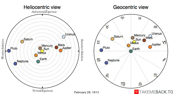 Planetary positions on February 28th, 1913 - Heliocentric and Geocentric views