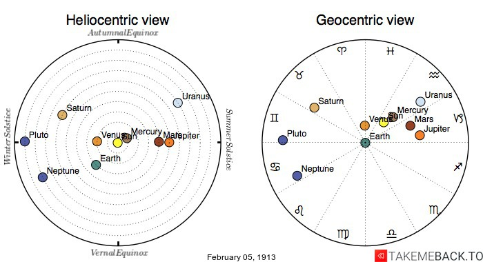 Planetary positions on February 5th, 1913 - Heliocentric and Geocentric views