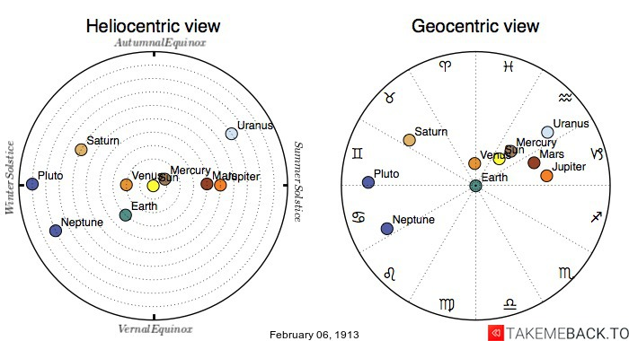 Planetary positions on February 6th, 1913 - Heliocentric and Geocentric views