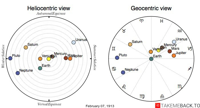 Planetary positions on February 7th, 1913 - Heliocentric and Geocentric views