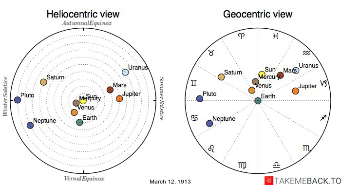 Planetary positions on March 12th, 1913 - Heliocentric and Geocentric views