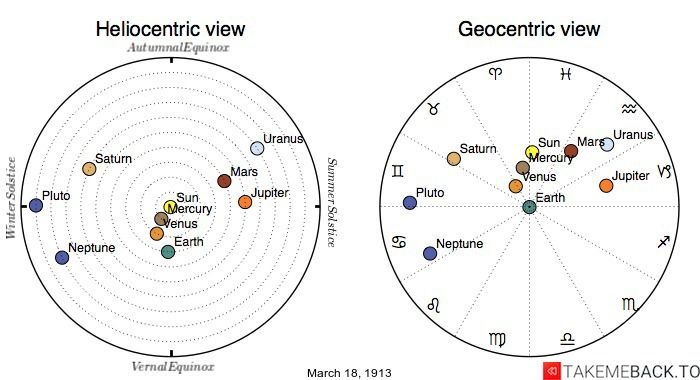 Planetary positions on March 18th, 1913 - Heliocentric and Geocentric views