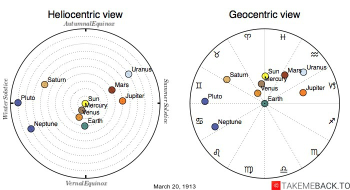 Planetary positions on March 20, 1913 - Heliocentric and Geocentric views