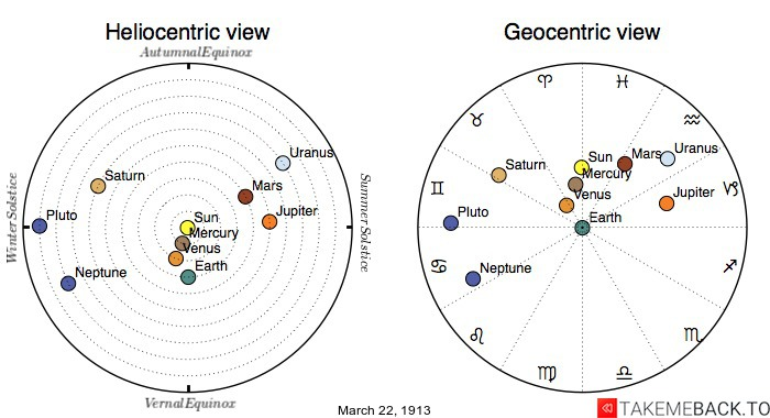 Planetary positions on March 22nd, 1913 - Heliocentric and Geocentric views