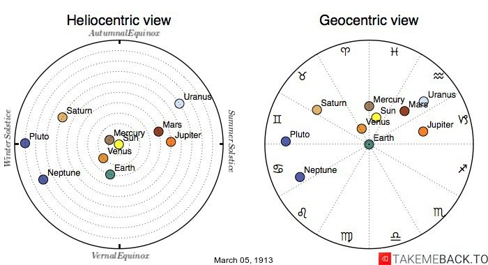 Planetary positions on March 5th, 1913 - Heliocentric and Geocentric views