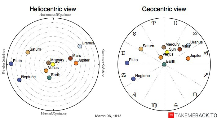 Planetary positions on March 6th, 1913 - Heliocentric and Geocentric views