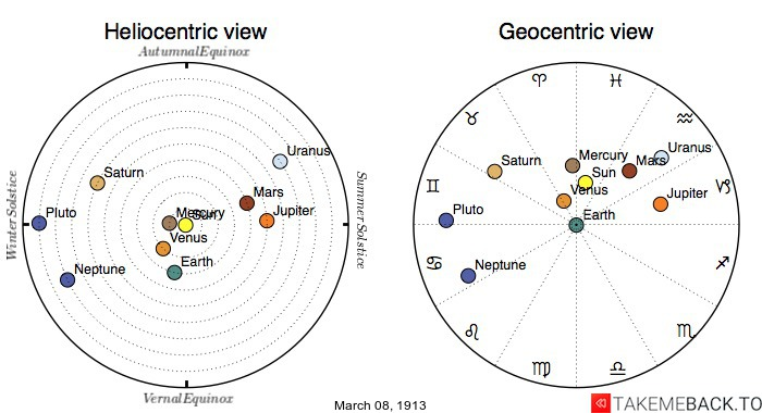 Planetary positions on March 8th, 1913 - Heliocentric and Geocentric views