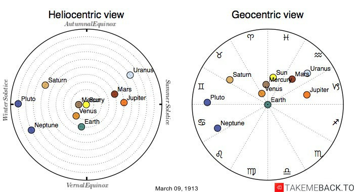 Planetary positions on March 9th, 1913 - Heliocentric and Geocentric views