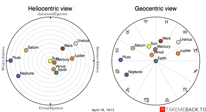 Planetary positions on April 18th, 1913 - Heliocentric and Geocentric views