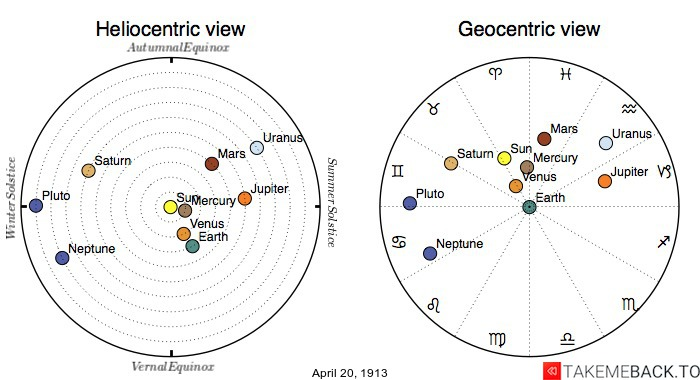 Planetary positions on April 20th, 1913 - Heliocentric and Geocentric views