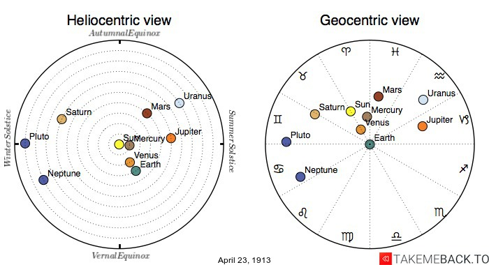 Planetary positions on April 23rd, 1913 - Heliocentric and Geocentric views