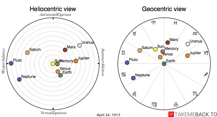 Planetary positions on April 24th, 1913 - Heliocentric and Geocentric views