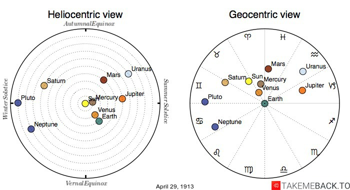 Planetary positions on April 29th, 1913 - Heliocentric and Geocentric views