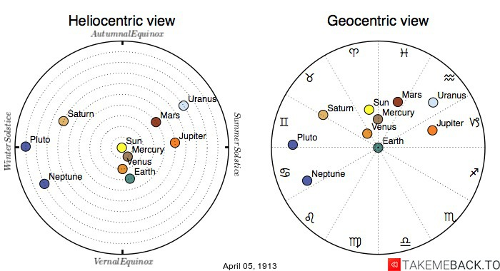 Planetary positions on April 5th, 1913 - Heliocentric and Geocentric views
