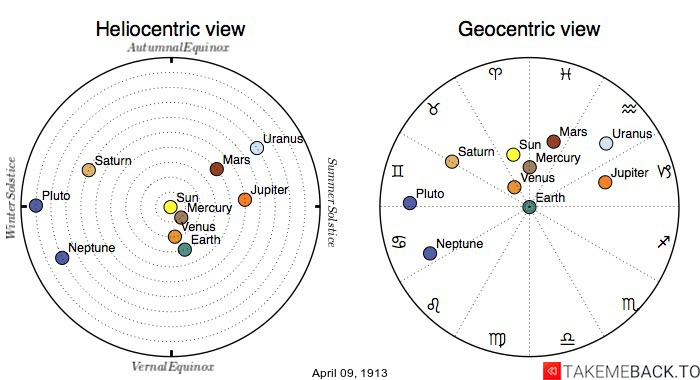 Planetary positions on April 9th, 1913 - Heliocentric and Geocentric views