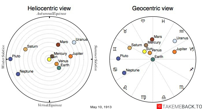 Planetary positions on May 10th, 1913 - Heliocentric and Geocentric views